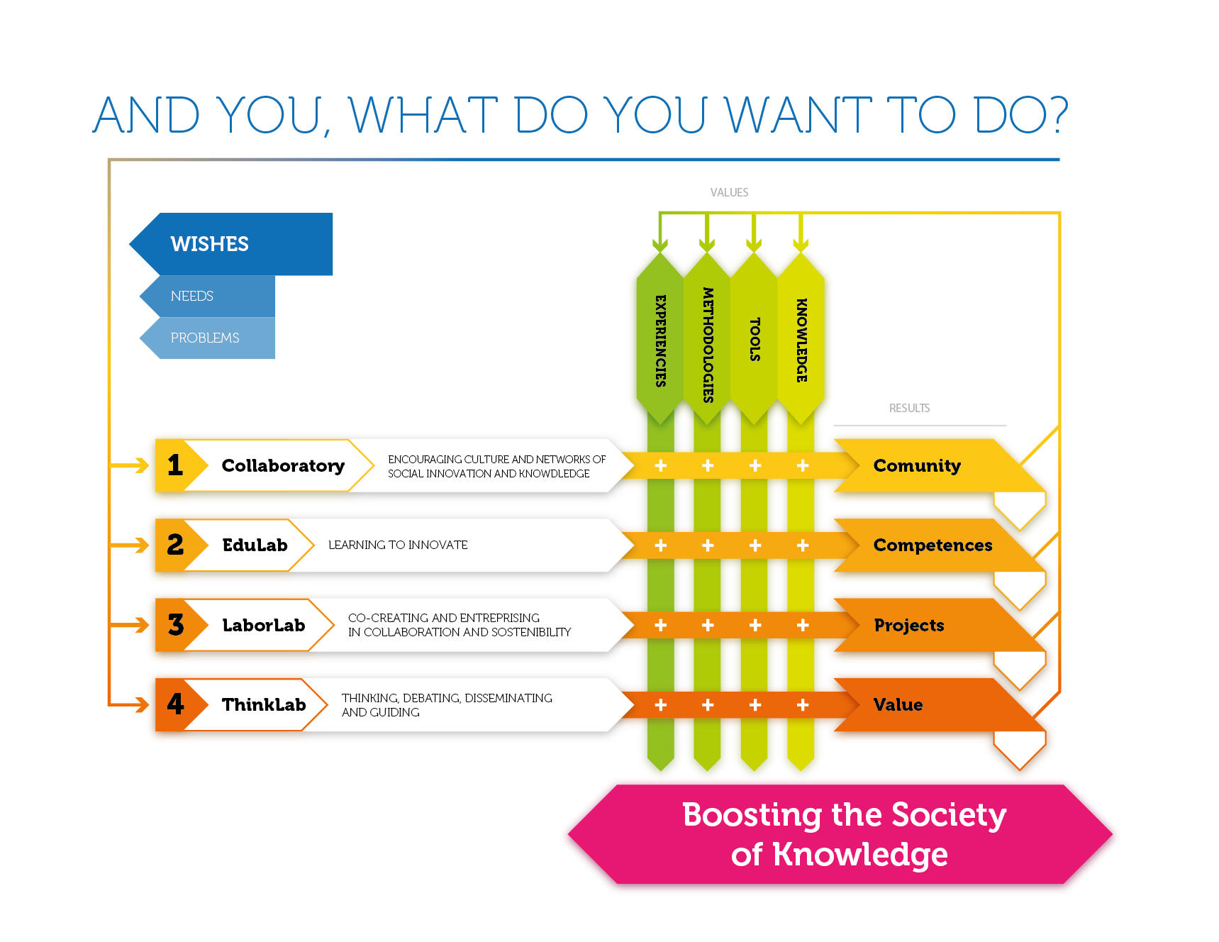 What do you want to do? infography